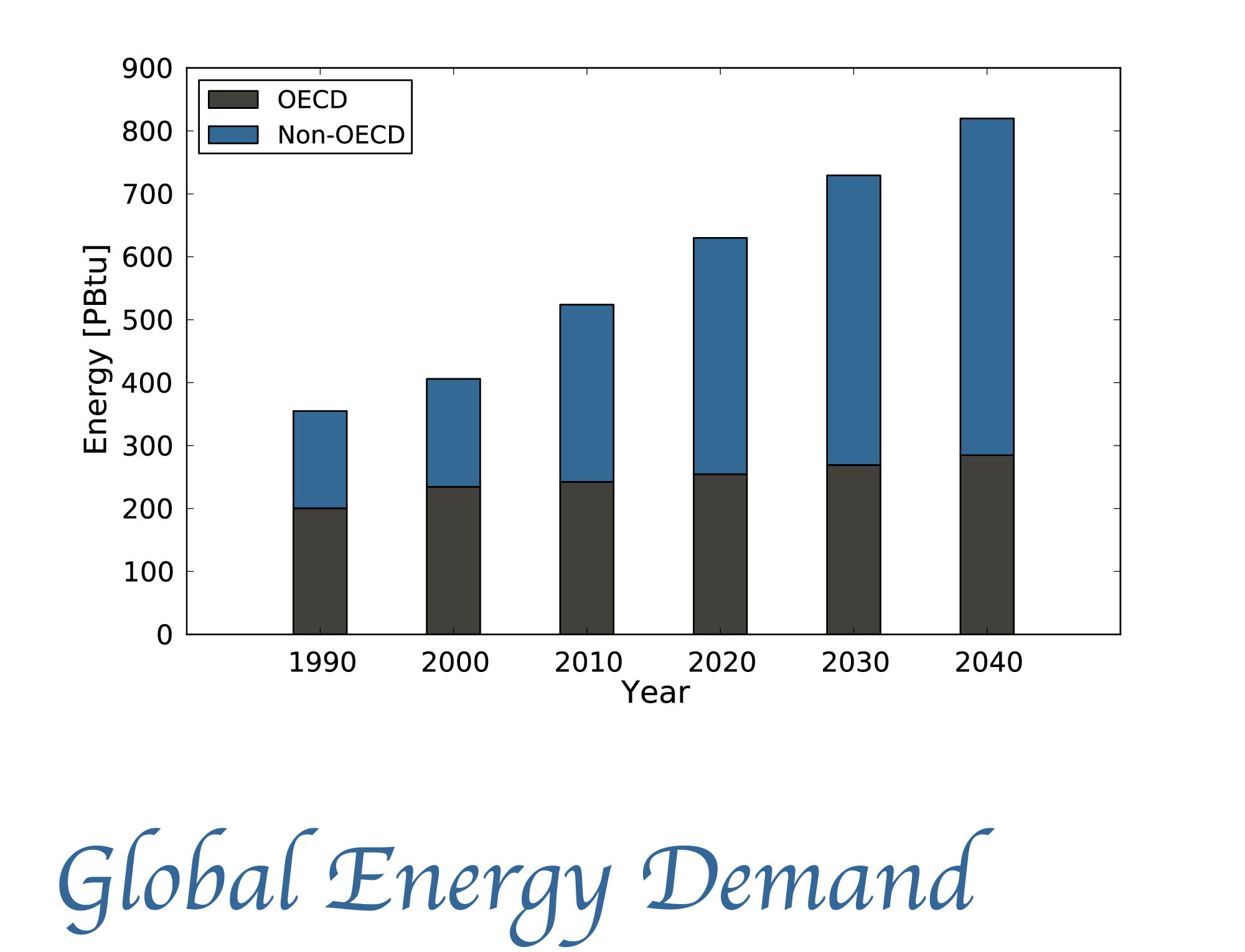 Energy demand