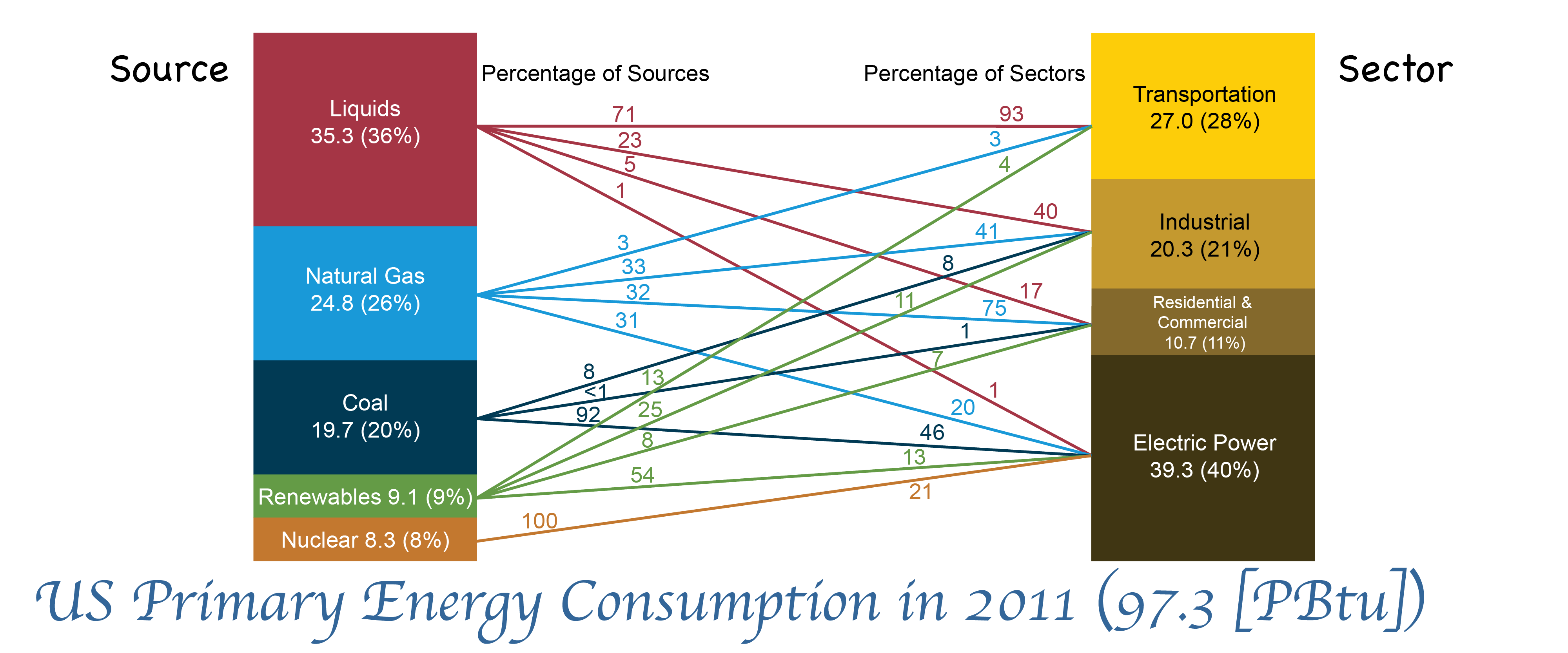 US Energy Consumption in 2011